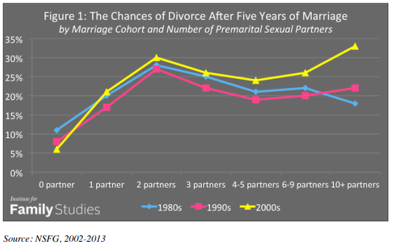 Chances of Divorce after 5 Years of Marriage