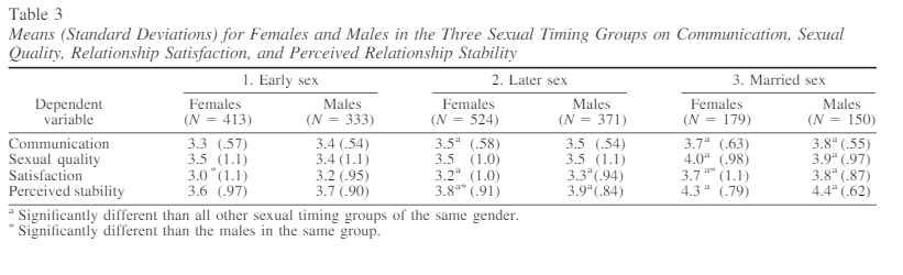 Sexual Timing on Communication, Sexual Quality, Relationship Satisfaction and Perceived Relationship Stability